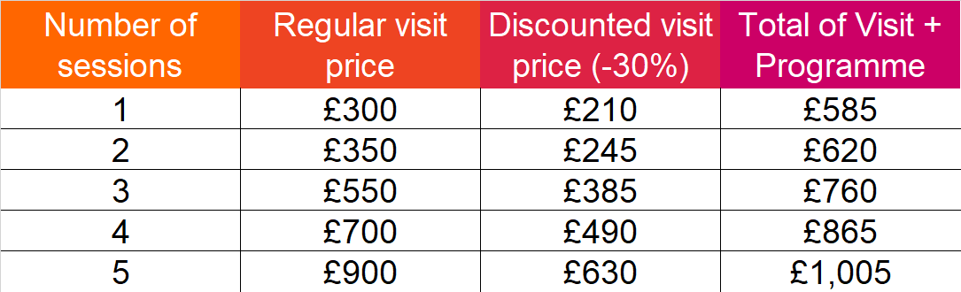 Table of joint discount prices